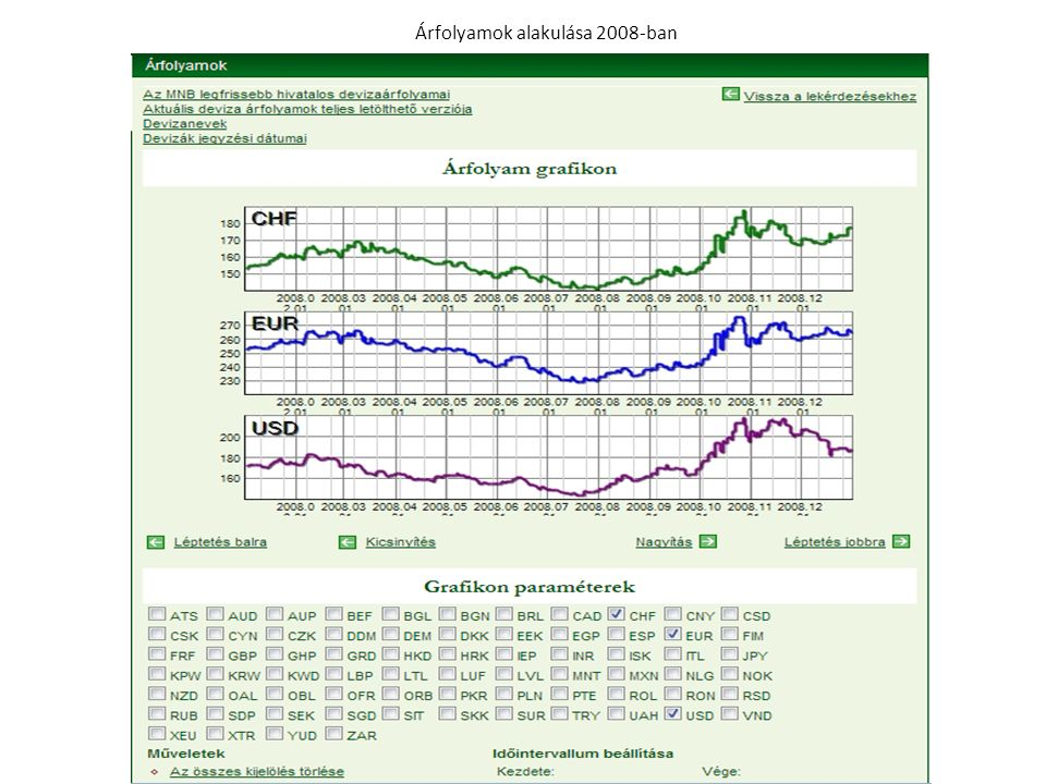 Árfolyamok alakulása 2008-ban