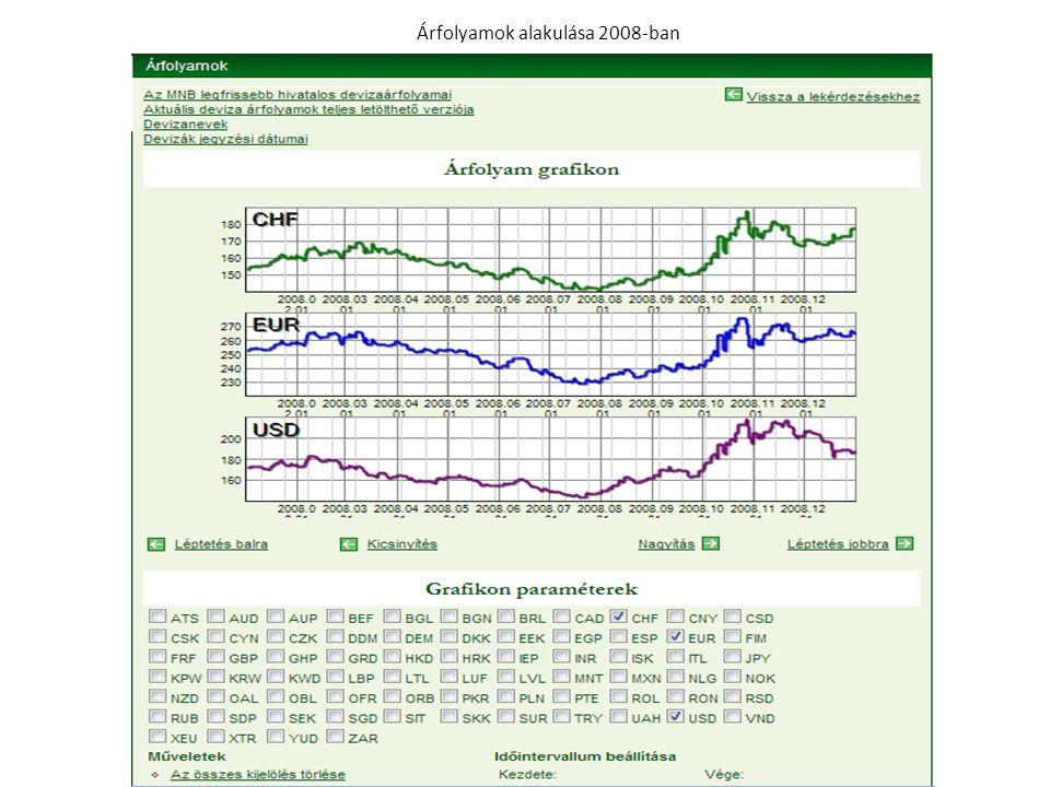 Árfolyamok alakulása 2009-ben