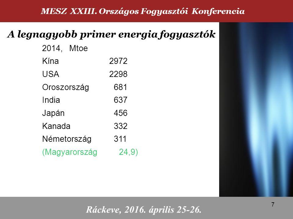 2014, Mtoe Kína2972 USA2298 Oroszország 681 India 637 Japán 456 Kanada 332 Németország 311 (Magyarország 24,9) MESZ XXIII. Országos Fogyasztói Konfere