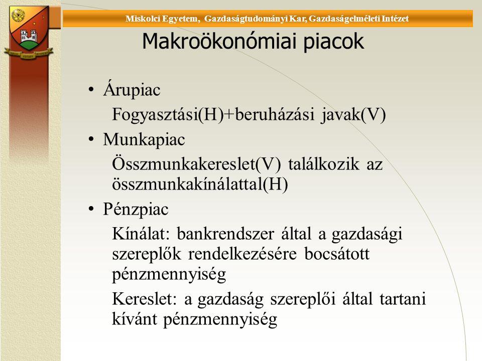 Universität Miskolc, Fakultät für Wirtschaftswissenschaften, Istitut für Wirtschaftstheorie Makroökonómiai piacok Árupiac Fogyasztási(H)+beruházási javak(V) Munkapiac Összmunkakereslet(V) találkozik az összmunkakínálattal(H) Pénzpiac Kínálat: bankrendszer által a gazdasági szereplők rendelkezésére bocsátott pénzmennyiség Kereslet: a gazdaság szereplői által tartani kívánt pénzmennyiség Miskolci Egyetem, Gazdaságtudományi Kar, Gazdaságelméleti Intézet