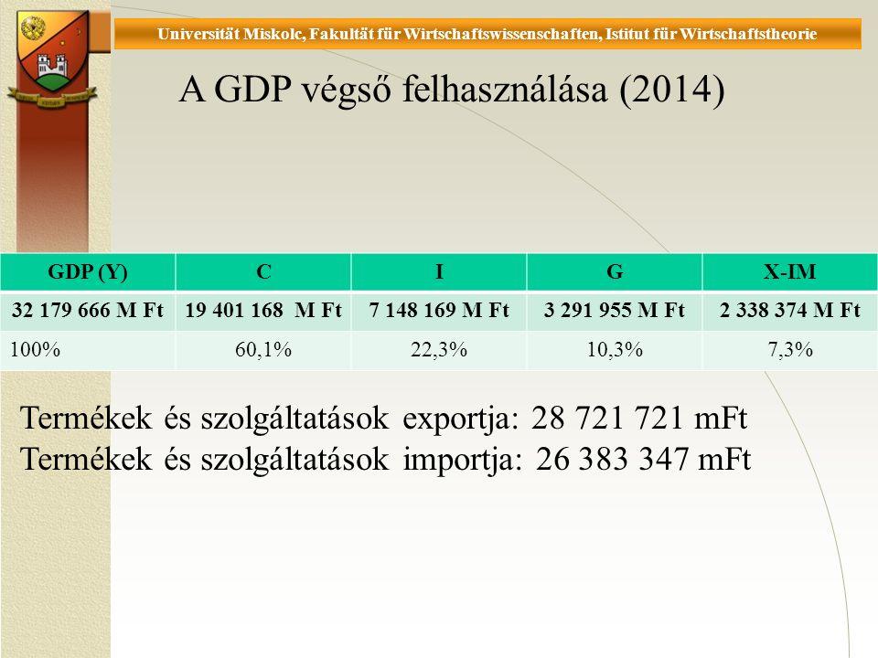 Universität Miskolc, Fakultät für Wirtschaftswissenschaften, Istitut für Wirtschaftstheorie GDP (Y)CIGX-IM 32 179 666 M Ft19 401 168 M Ft7 148 169 M Ft3 291 955 M Ft2 338 374 M Ft 100%60,1%22,3%10,3%7,3% A GDP végső felhasználása (2014) Termékek és szolgáltatások exportja: 28 721 721 mFt Termékek és szolgáltatások importja: 26 383 347 mFt