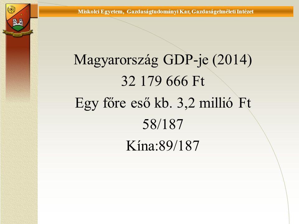 Universität Miskolc, Fakultät für Wirtschaftswissenschaften, Istitut für Wirtschaftstheorie Magyarország GDP-je (2014) 32 179 666 Ft Egy főre eső kb.