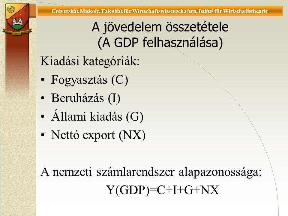 Universität Miskolc, Fakultät für Wirtschaftswissenschaften, Istitut für Wirtschaftstheorie A jövedelem összetétele (A GDP felhasználása) Kiadási kategóriák: Fogyasztás (C) Beruházás (I) Állami kiadás (G) Nettó export (NX) A nemzeti számlarendszer alapazonossága: Y(GDP)=C+I+G+NX
