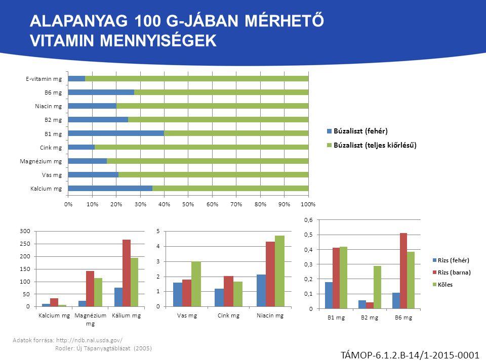 ALAPANYAG 100 G-JÁBAN MÉRHETŐ VITAMIN MENNYISÉGEK TÁMOP-6.1.2.B-14/1-2015-0001 Adatok forrása: http://ndb.nal.usda.gov/ Rodler: Új Tápanyagtáblázat (2005)
