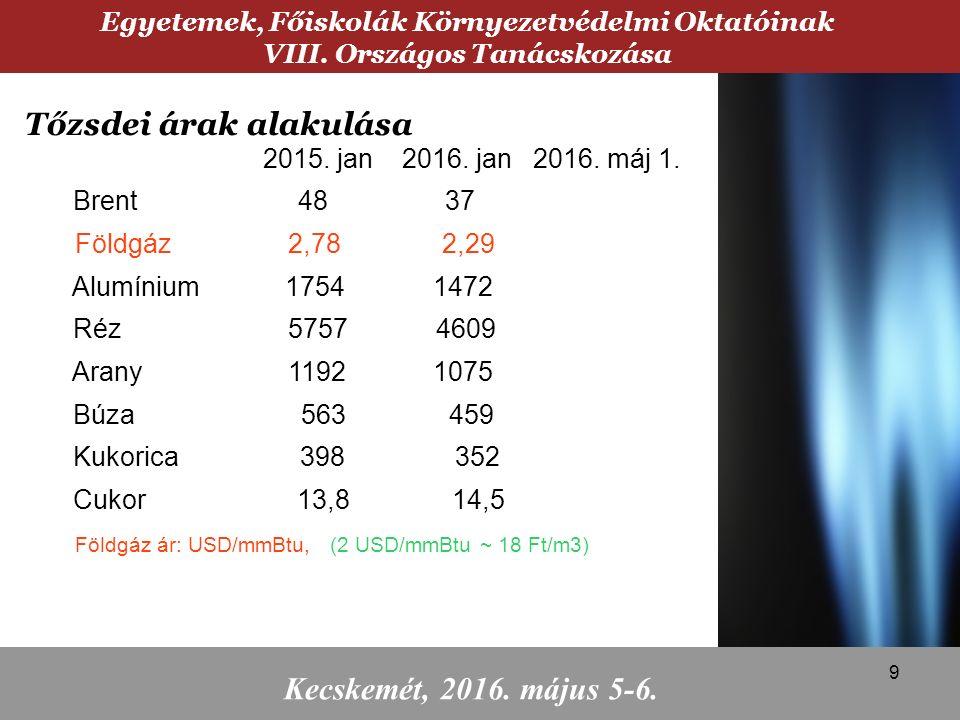2015. jan 2016. jan 2016. máj 1. Brent 48 37 Földgáz 2,78 2,29 Alumínium 1754 1472 Réz 5757 4609 Arany 1192 1075 Búza 563 459 Kukorica 398 352 Cukor 1
