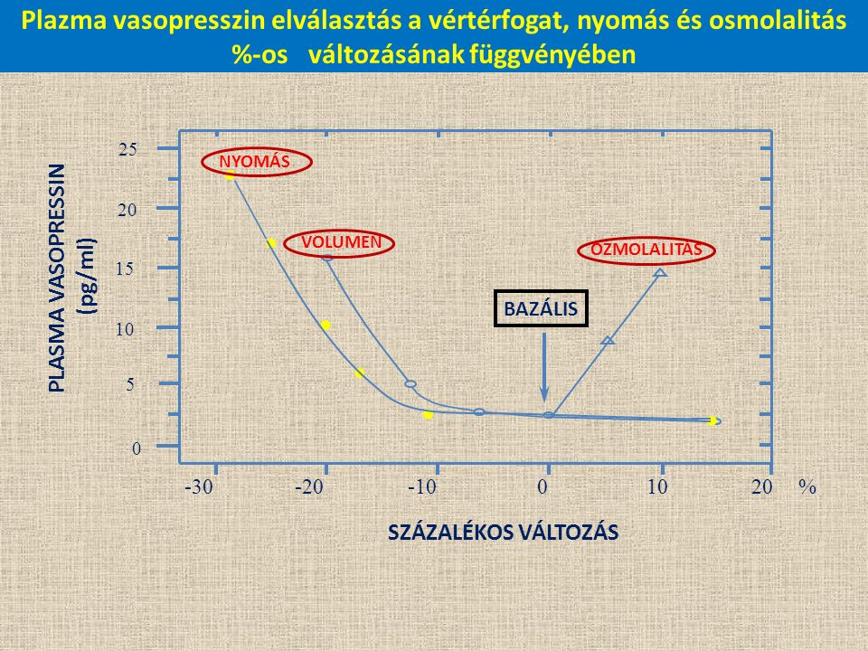 25 20 15 10 5 0 -30 -20-1001020 NYOMÁS BAZÁLIS VOLUMEN OZMOLALITÁS SZÁZALÉKOS VÁLTOZÁS PLASMA VASOPRESSIN (pg/ml)...... % Plazma vasopresszin elválasz