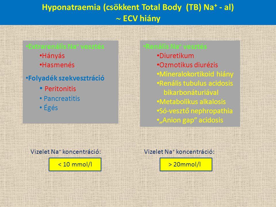 Hyponatraemia (csökkent Total Body (TB) Na + - al)  ECV hiány Extrarenális Na + vesztés Hányás Hasmenés Folyadék szekvesztráció Peritonitis Pancreati