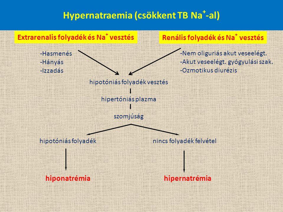 Hypernatraemia (csökkent TB Na + -al) Extrarenalis folyadék és Na + vesztés Renális folyadék és Na + vesztés -Nem oliguriás akut veseelégt. -Akut vese