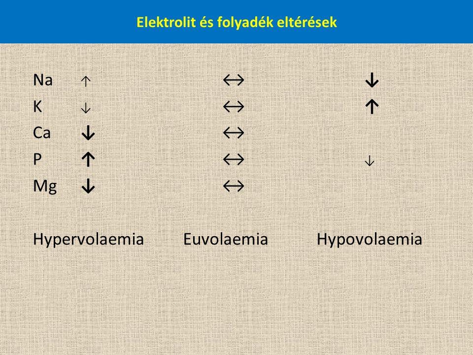 Elektrolit és folyadék eltérések Na ↑ ↔↓ K ↓ ↔↑ Ca ↓↔ P ↑↔ ↓ Mg ↓↔ Hypervolaemia EuvolaemiaHypovolaemia