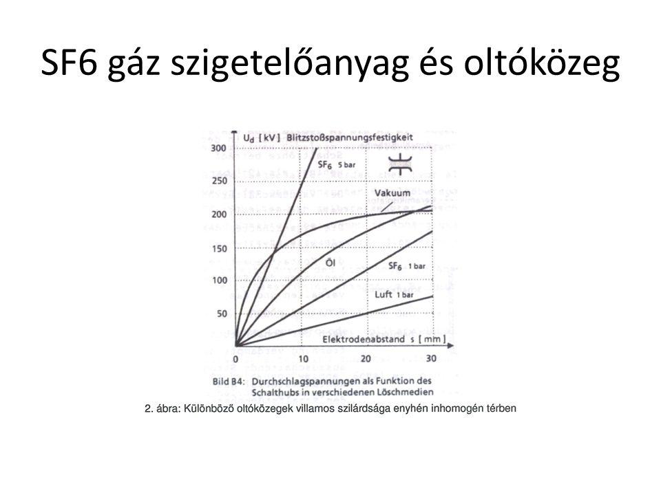 SF6 gáz szigetelőanyag és oltóközeg