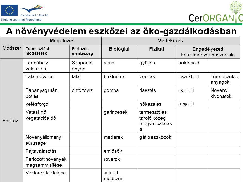 A növényvédelem eszközei az öko-gazdálkodásban Módszer MegelőzésVédekezés Termesztési módszerek Fertőzés mentesség BiológiaiFizikaiEngedélyezett készítmények használata Eszköz Termőhely választás Szaporító anyag vírusgyűjtésbaktericid Talajműveléstalajbaktériumvonzás ins z e k ticid Természetes anyagok Tápanyag után pótlás öntözővízgombariasztás a k aricid Növényi kivonatok vetésforgóhőkezelés fungicid Vetési idő vegetációs idő gerincesektermesztő és tároló közeg megváltoztatás a Növényállomány sűrűsége madarakgátló eszközök Fajtaválasztásemlősök Fertőzött növények megsemmisítése rovarok Vektorok kiiktatása autocid módszer