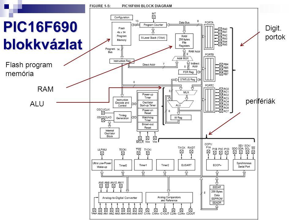 PIC16F690 blokkvázlat Digit. portok perifériák Flash program memória RAM ALU