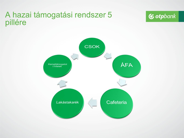 A hazai támogatási rendszer 5 pillére