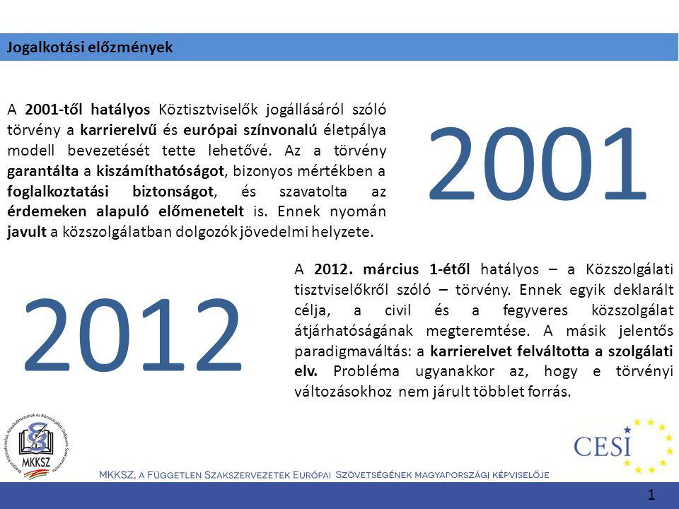 Jogalkotási előzmények A 2001-től hatályos Köztisztviselők jogállásáról szóló törvény a karrierelvű és európai színvonalú életpálya modell bevezetését