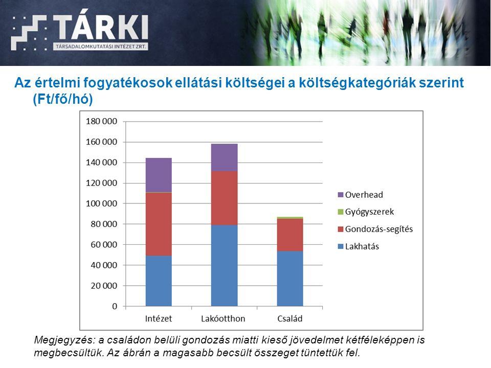 Az értelmi fogyatékosok ellátási költségei a költségkategóriák szerint (Ft/fő/hó) Megjegyzés: a családon belüli gondozás miatti kieső jövedelmet kétféleképpen is megbecsültük.