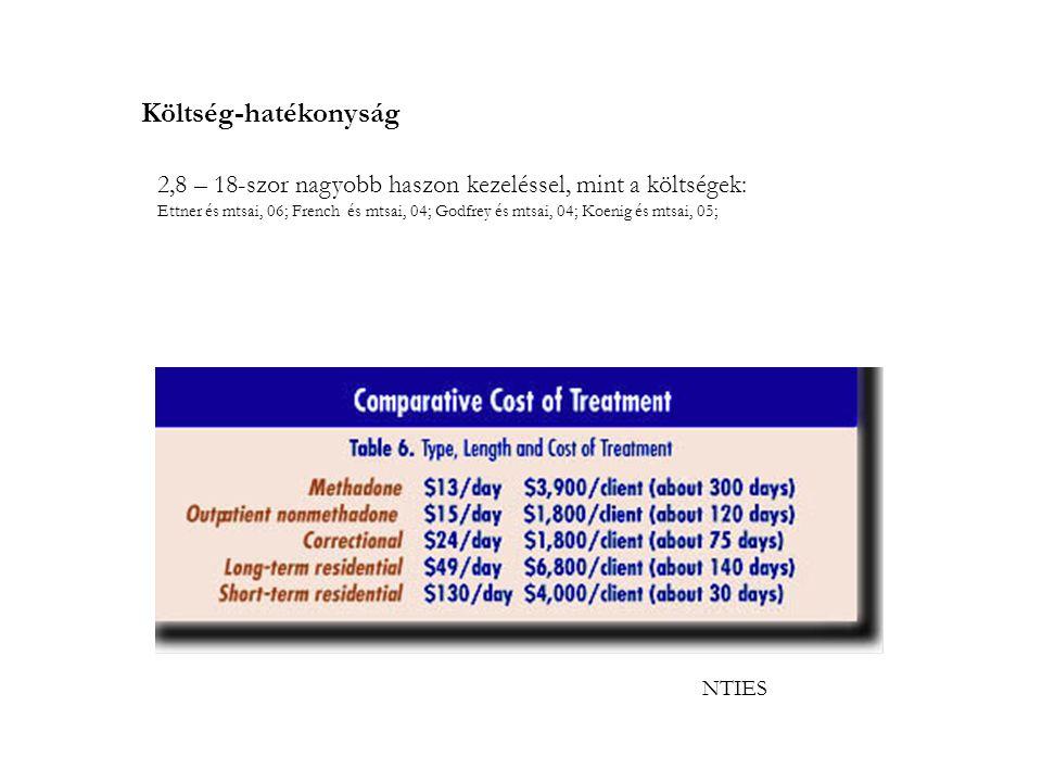 NTIES Költség-hatékonyság 2,8 – 18-szor nagyobb haszon kezeléssel, mint a költségek: Ettner és mtsai, 06; French és mtsai, 04; Godfrey és mtsai, 04; Koenig és mtsai, 05;