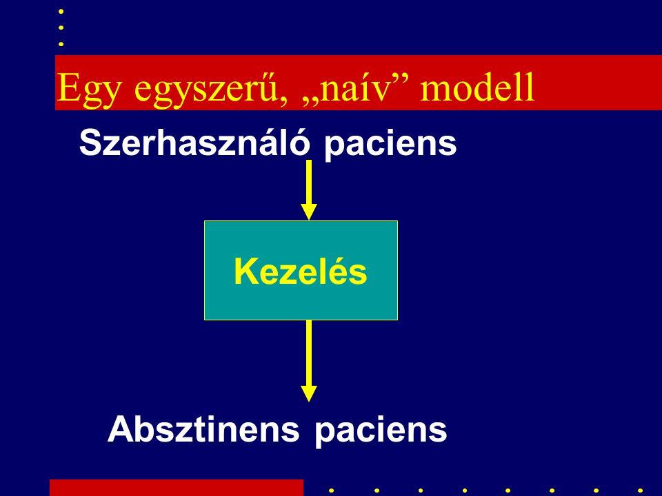 """Egy egyszerű, """"naív modell NTOMS Sample of 250 Programs Kezelés Szerhasználó paciens Absztinens paciens"""