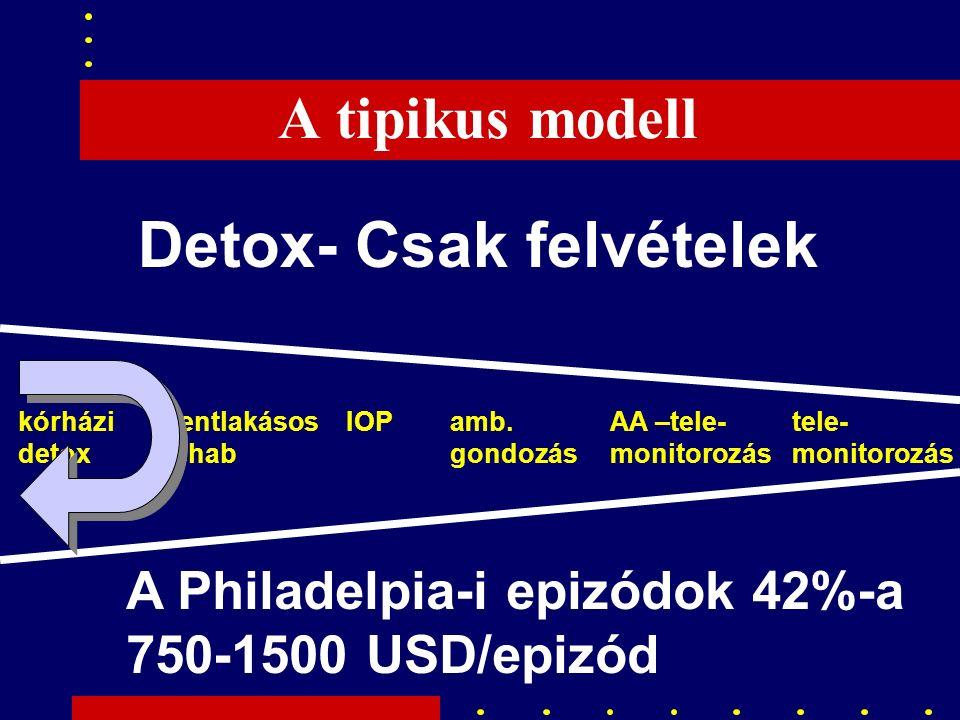 A tipikus modell Detox- Csak felvételek A Philadelpia-i epizódok 42%-a 750-1500 USD/epizód kórházi detox bentlakásos rehab IOPamb.