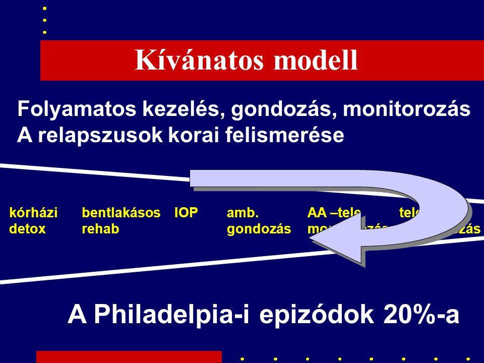 Kívánatos modell Folyamatos kezelés, gondozás, monitorozás A relapszusok korai felismerése A Philadelpia-i epizódok 20%-a kórházi detox bentlakásos rehab IOPamb.