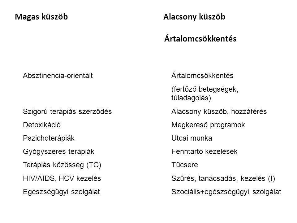 """Drogmentes detox: gyógyszerekkel (nem specifikusak) Helyettesítő (agonista) detox: Metadon Buprenorfin (nincs) Suboxone (buprenorfin + naloxon) Fenntartó: Metadon Buprenorfin (nincs) Suboxone (buprenorfin + naloxon) Heroin (nincs) Antagonista: Revia (naltrexon) Kórházi bentfekvéses (pszichiátriai vagy addiktológiai osztály/részleg) területileg illetékes pszichiátria felvételi kötelezettség Ambuláns (drogambulancia, addiktológiai szakrendelő, gondozó) Nem kezelés (?!): Közösségi ellátás – Közösségi addiktológiai ellátás Nappali ellátás Bentlakásos ellátás Utcai munka Alacsony-küszöbű ellátások Hosszúterápiás, drogterápiás intézmények, """"rehabilitációs intézmények , Terápiás Közösségek (TC) Magyarországi kezelések"""