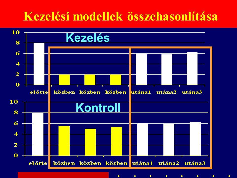 Kezelési modellek összehasonlítása Kezelés Kontroll