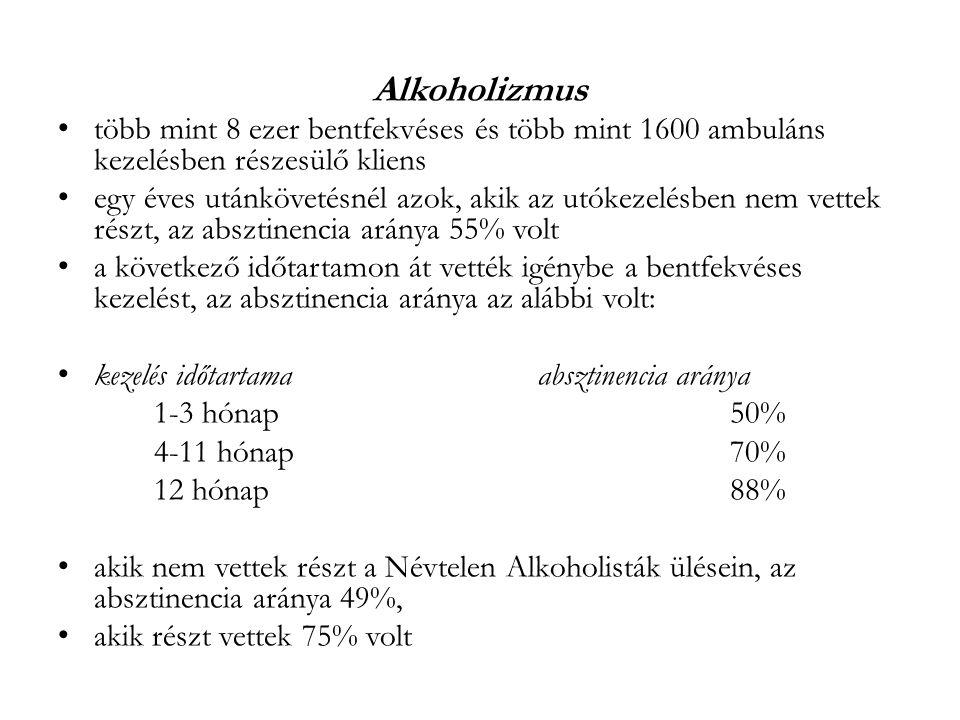 Alkoholizmus több mint 8 ezer bentfekvéses és több mint 1600 ambuláns kezelésben részesülő kliens egy éves utánkövetésnél azok, akik az utókezelésben nem vettek részt, az absztinencia aránya 55% volt a következő időtartamon át vették igénybe a bentfekvéses kezelést, az absztinencia aránya az alábbi volt: kezelés időtartamaabsztinencia aránya 1-3 hónap50% 4-11 hónap70% 12 hónap88% akik nem vettek részt a Névtelen Alkoholisták ülésein, az absztinencia aránya 49%, akik részt vettek 75% volt