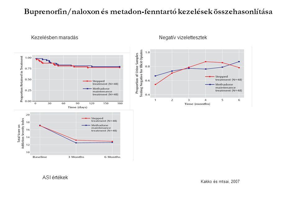 Buprenorfin/naloxon és metadon-fenntartó kezelések összehasonlítása Kezelésben maradásNegatív vizelettesztek ASI értékek Kakko és mtsai, 2007