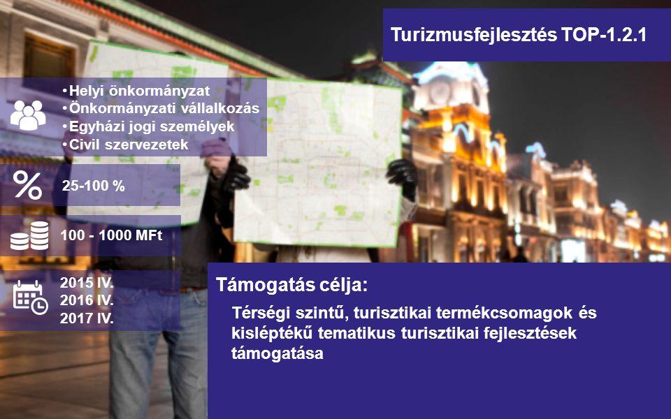Turizmusfejlesztés TOP-1.2.1 Térségi szintű, turisztikai termékcsomagok és kisléptékű tematikus turisztikai fejlesztések támogatása Helyi önkormányzat Önkormányzati vállalkozás Egyházi jogi személyek Civil szervezetek Támogatás célja: 100 - 1000 MFt 2015 IV.