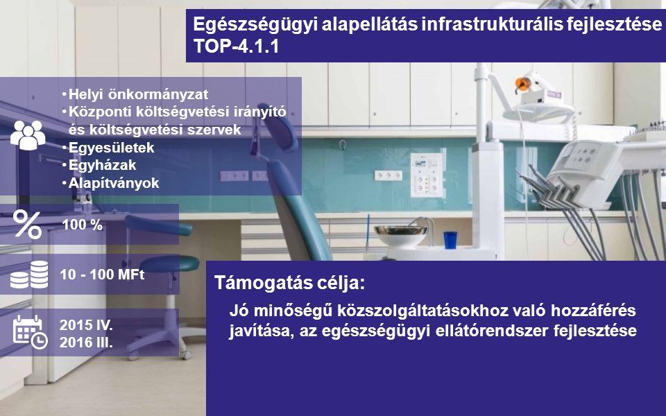 Egészségügyi alapellátás infrastrukturális fejlesztése TOP-4.1.1 Jó minőségű közszolgáltatásokhoz való hozzáférés javítása, az egészségügyi ellátórendszer fejlesztése Helyi önkormányzat Központi költségvetési irányító és költségvetési szervek Egyesületek Egyházak Alapítványok Támogatás célja: 10 - 100 MFt 2015 IV.