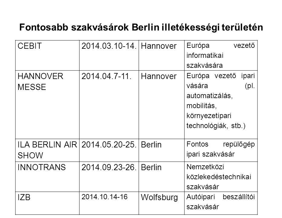 Fontosabb szakvásárok Berlin illetékességi területén CEBIT2014.03.10-14.Hannover Európa vezető informatikai szakvására HANNOVER MESSE 2014.04.7-11.Hannover Európa vezető ipari vására (pl.