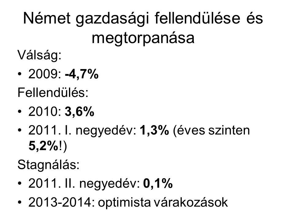 Német gazdasági fellendülése és megtorpanása Válság: 2009: -4,7% Fellendülés: 2010: 3,6% 2011.