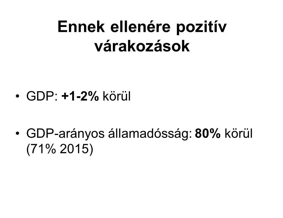 Ennek ellenére pozitív várakozások GDP: +1-2% körül GDP-arányos államadósság: 80% körül (71% 2015)