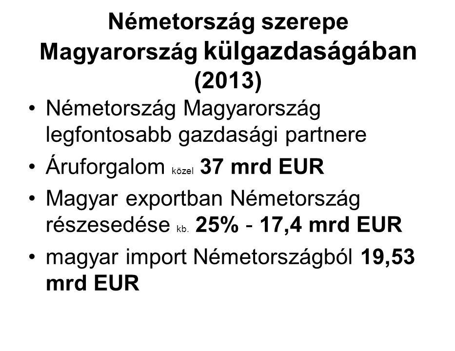 Németország szerepe Magyarország külgazdaságában (2013) Németország Magyarország legfontosabb gazdasági partnere Áruforgalom közel 37 mrd EUR Magyar exportban Németország részesedése kb.