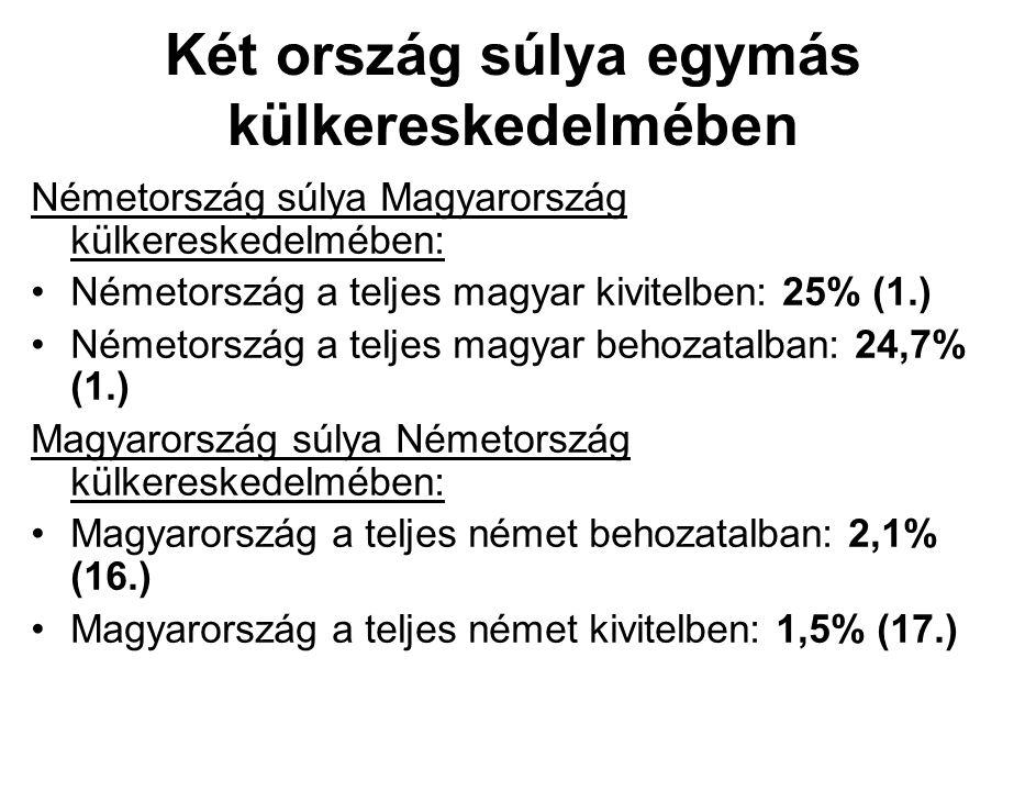 Két ország súlya egymás külkereskedelmében Németország súlya Magyarország külkereskedelmében: Németország a teljes magyar kivitelben: 25% (1.) Németország a teljes magyar behozatalban: 24,7% (1.) Magyarország súlya Németország külkereskedelmében: Magyarország a teljes német behozatalban: 2,1% (16.) Magyarország a teljes német kivitelben: 1,5% (17.)