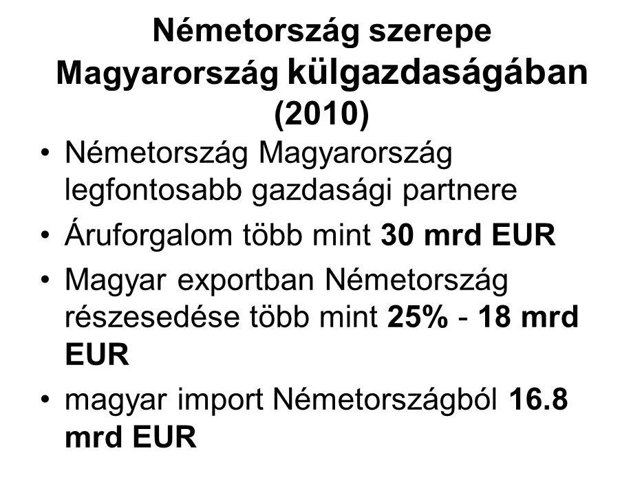 Németország szerepe Magyarország külgazdaságában (2010) Németország Magyarország legfontosabb gazdasági partnere Áruforgalom több mint 30 mrd EUR Magyar exportban Németország részesedése több mint 25% - 18 mrd EUR magyar import Németországból 16.8 mrd EUR