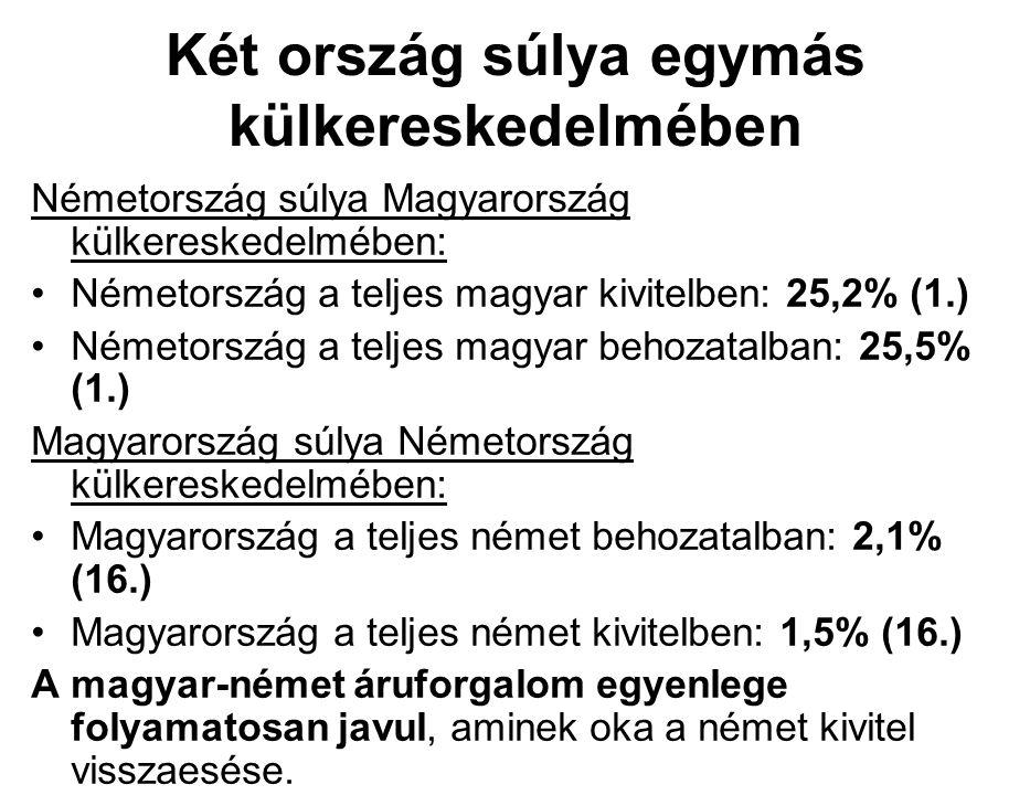 Két ország súlya egymás külkereskedelmében Németország súlya Magyarország külkereskedelmében: Németország a teljes magyar kivitelben: 25,2% (1.) Németország a teljes magyar behozatalban: 25,5% (1.) Magyarország súlya Németország külkereskedelmében: Magyarország a teljes német behozatalban: 2,1% (16.) Magyarország a teljes német kivitelben: 1,5% (16.) A magyar-német áruforgalom egyenlege folyamatosan javul, aminek oka a német kivitel visszaesése.