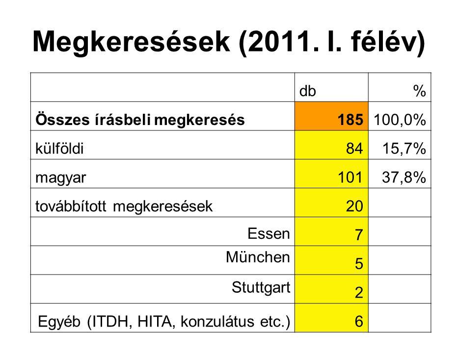 Megkeresések (2011. I. félév) db% Összes írásbeli megkeresés185100,0% külföldi8415,7% magyar10137,8% továbbított megkeresések20 Essen7 München 5 Stutt