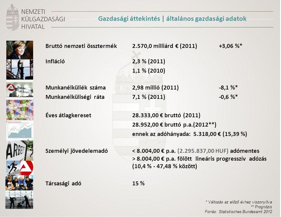 Bruttó nemzeti össztermék2.570,0 milliárd € (2011) +3,06 %* Infláció2,3 % (2011) 1,1 % (2010) Munkanélküliék száma2,98 millió (2011)-8,1 %* Munkanélküliségi ráta7,1 % (2011)-0,6 %* Éves átlagkereset28.333,00 € bruttó (2011) 28.952,00 € bruttó p.a.(2012**) ennek az adóhányada: 5.318,00 € (15,39 %) Személyi jövedelemadó 8.004,00 € p.a.