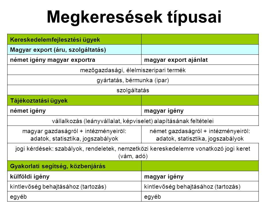 Megkeresések típusai Kereskedelemfejlesztési ügyek Magyar export (áru, szolgáltatás) német igény magyar exportramagyar export ajánlat mezőgazdasági, é