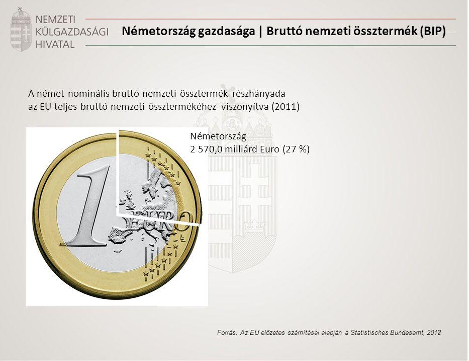 A német nominális bruttó nemzeti össztermék részhányada az EU teljes bruttó nemzeti össztermékéhez viszonyítva (2011) Forrás: Az EU előzetes számítása