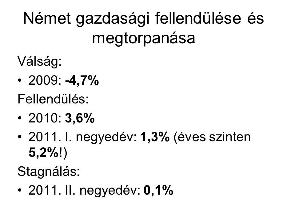 Német gazdasági fellendülése és megtorpanása Válság: 2009: -4,7% Fellendülés: 2010: 3,6% 2011. I. negyedév: 1,3% (éves szinten 5,2%!) Stagnálás: 2011.