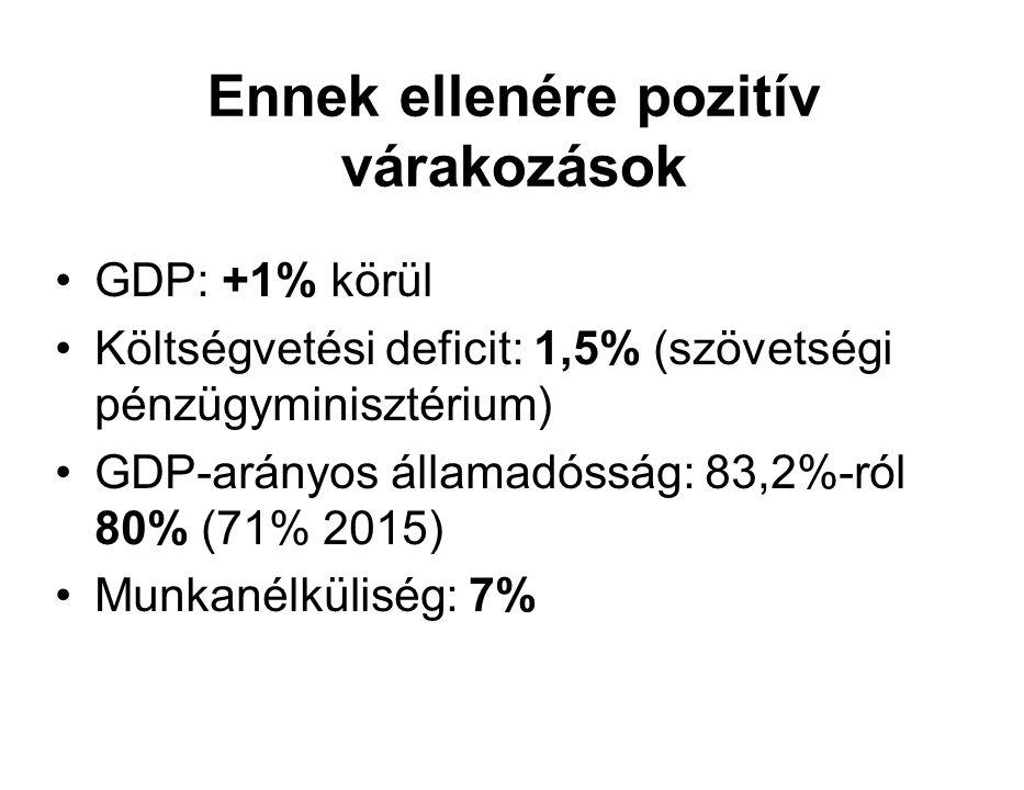 Ennek ellenére pozitív várakozások GDP: +1% körül Költségvetési deficit: 1,5% (szövetségi pénzügyminisztérium) GDP-arányos államadósság: 83,2%-ról 80% (71% 2015) Munkanélküliség: 7%