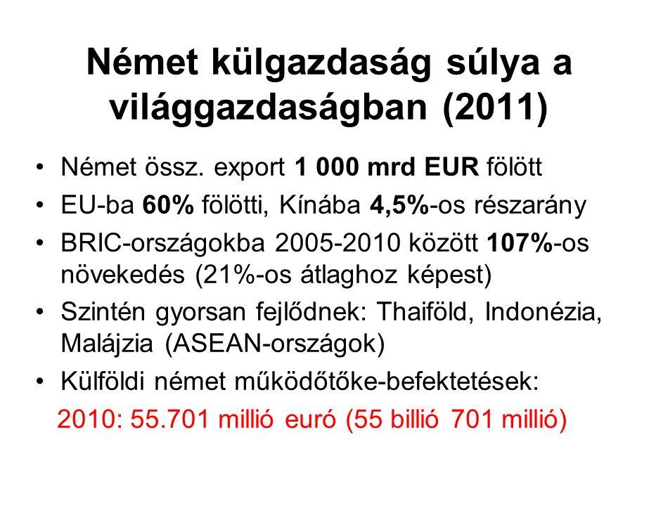 Német külgazdaság súlya a világgazdaságban (2011) Német össz. export 1 000 mrd EUR fölött EU-ba 60% fölötti, Kínába 4,5%-os részarány BRIC-országokba