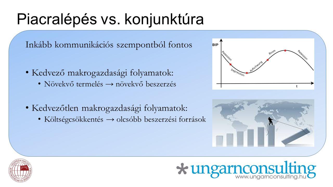 Piacralépés vs. konjunktúra Inkább kommunikációs szempontból fontos Kedvező makrogazdasági folyamatok: Növekvő termelés → növekvő beszerzés Kedvezőtle