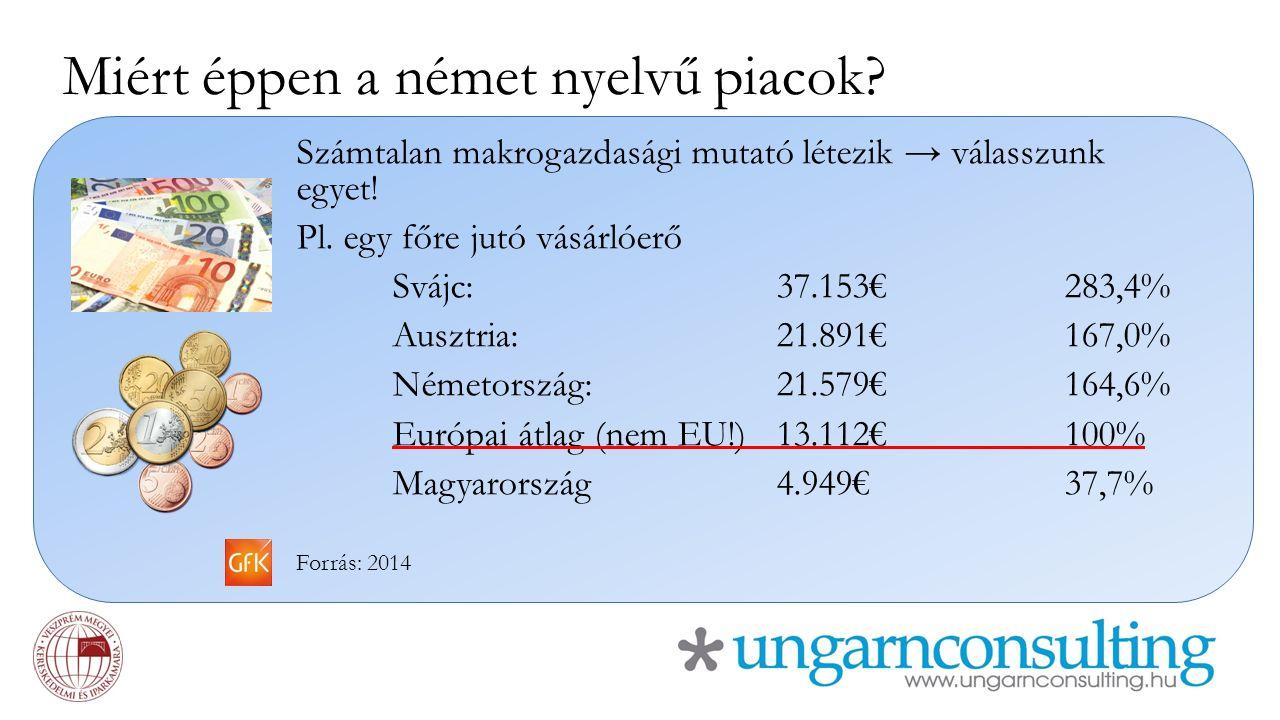 Miért éppen a német nyelvű piacok? Számtalan makrogazdasági mutató létezik → válasszunk egyet! Pl. egy főre jutó vásárlóerő Svájc:37.153€283,4% Ausztr