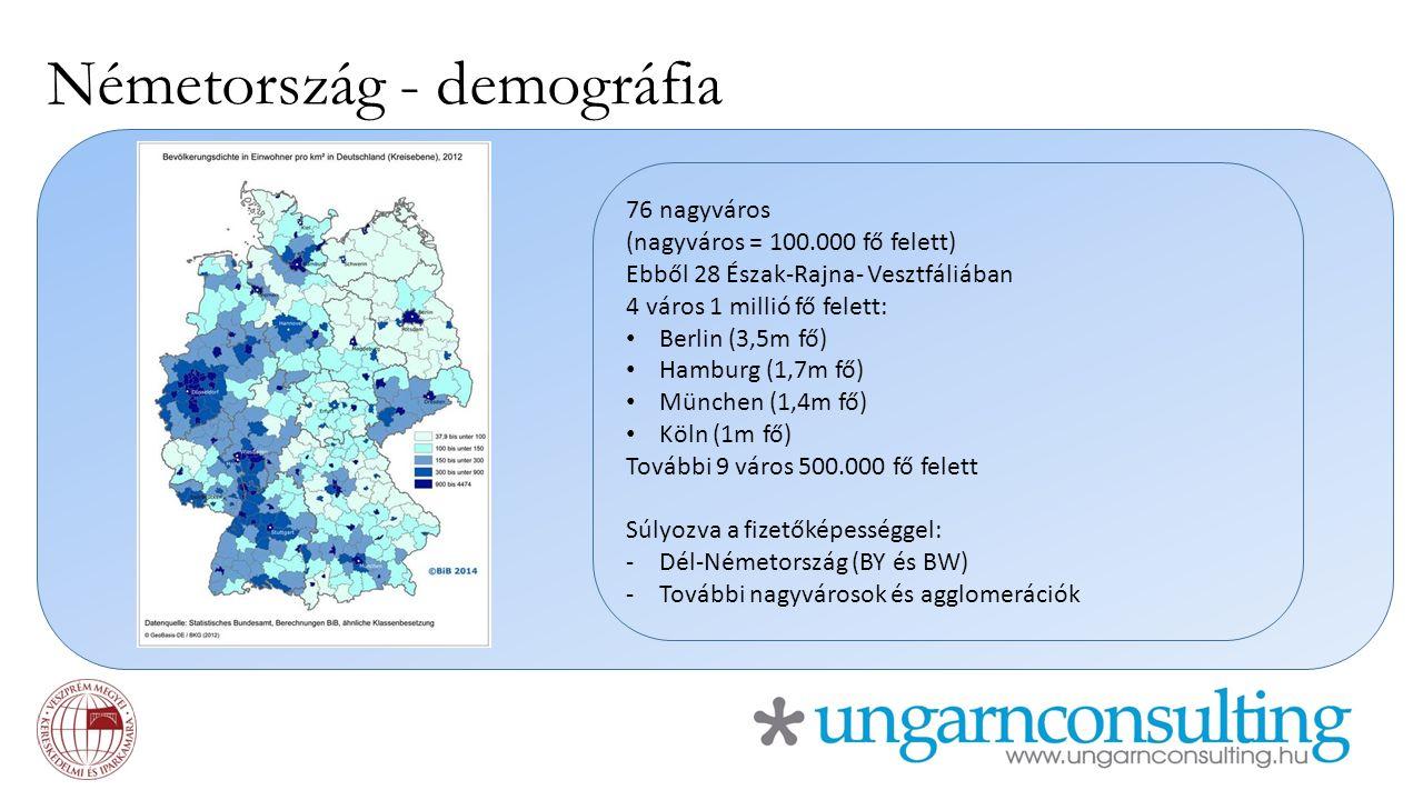 Németország - demográfia 76 nagyváros (nagyváros = 100.000 fő felett) Ebből 28 Észak-Rajna- Vesztfáliában 4 város 1 millió fő felett: Berlin (3,5m fő) Hamburg (1,7m fő) München (1,4m fő) Köln (1m fő) További 9 város 500.000 fő felett Súlyozva a fizetőképességgel: -Dél-Németország (BY és BW) -További nagyvárosok és agglomerációk