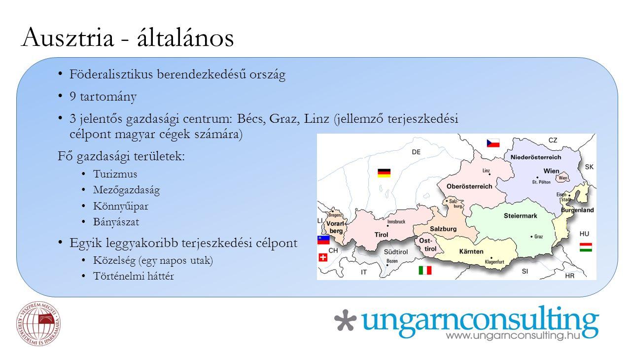 Ausztria - általános Föderalisztikus berendezkedésű ország 9 tartomány 3 jelentős gazdasági centrum: Bécs, Graz, Linz (jellemző terjeszkedési célpont magyar cégek számára) Fő gazdasági területek: Turizmus Mezőgazdaság Könnyűipar Bányászat Egyik leggyakoribb terjeszkedési célpont Közelség (egy napos utak) Történelmi háttér
