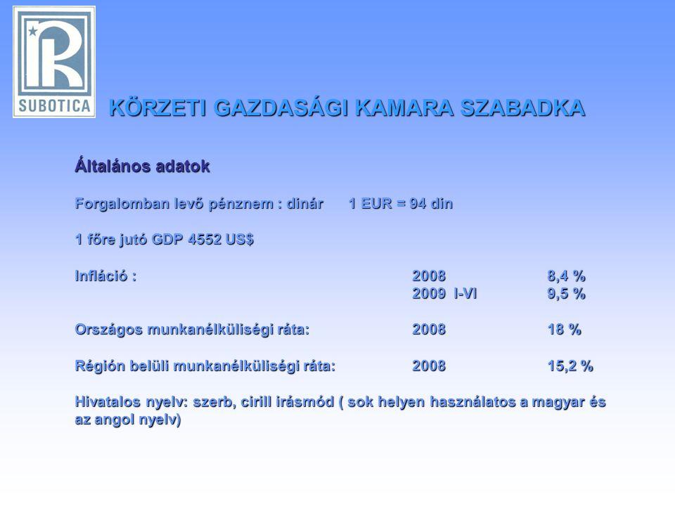 Általános adatok Forgalomban levő pénznem : dinár 1 EUR = 94 din 1 főre jutó GDP 4552 US$ Infláció : 2008 8,4 % 2009 I-VI 9,5 % 2009 I-VI 9,5 % Országos munkanélküliségi ráta:200818 % Régión belüli munkanélküliségi ráta:200815,2 % Hivatalos nyelv: szerb, cirill irásmód ( sok helyen használatos a magyar és az angol nyelv) KÖRZETI GAZDASÁGI KAMARA SZABADKA