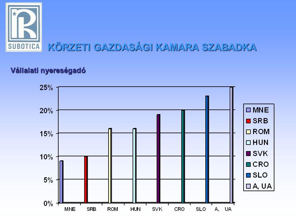 Vállalati nyereségadó KÖRZETI GAZDASÁGI KAMARA SZABADKA