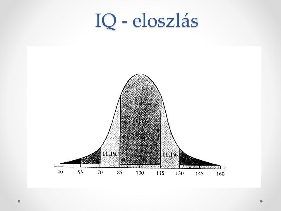 Intelligenciakvóciens IQ Alfred Binet, 1905 IQÖvezet >130Kiemelkedő 120-129Nagyon jó 110-119Jó 90-109Átlagos 80-89Mentális retardáció 70-79Határeset <69Enyhe fokú értelmi fogyatékosság